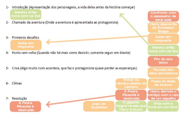 5_outline organizando