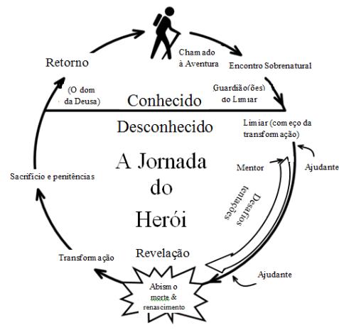 02_Jornada do herói